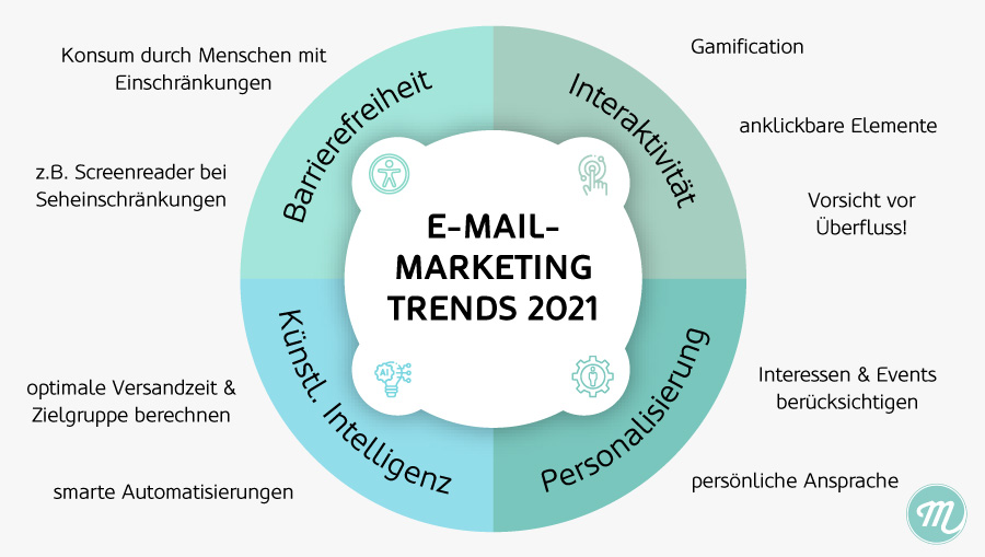E-Mail-Marketing-Trends-2021